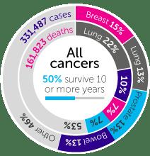 Cancer3