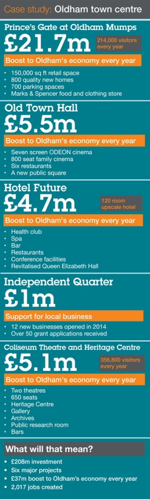 REGENERATION: The investment, benefits and impact of the five major regeneration projects planned for Oldham Town Centre.